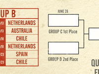 World Cup 2014 Bracket Poster